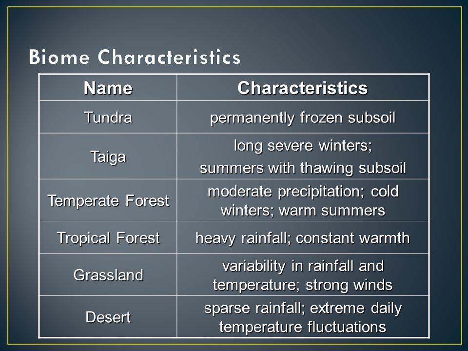 NameCharacteristicsTundra permanently frozen subsoil Taiga long severe winters; summers with thawing subsoil Temperate Forest moderate precipitation;