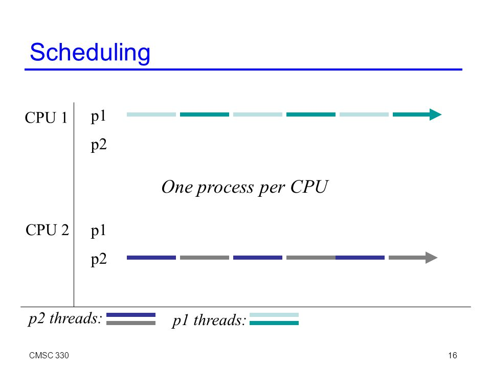 CMSC 33016 Scheduling CPU 1 CPU 2 p1 p2 p1 p2 One process per CPU p2 threads: p1 threads: