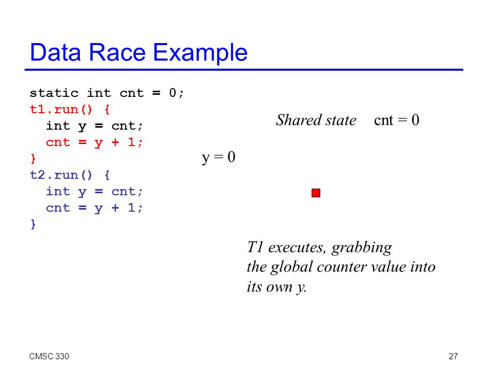 CMSC 33027 Data Race Example static int cnt = 0; t1.run() { int y = cnt; cnt = y + 1; } t2.run() { int y = cnt; cnt = y + 1; } cnt = 0 T1 executes, grabbing the global counter value into its own y.