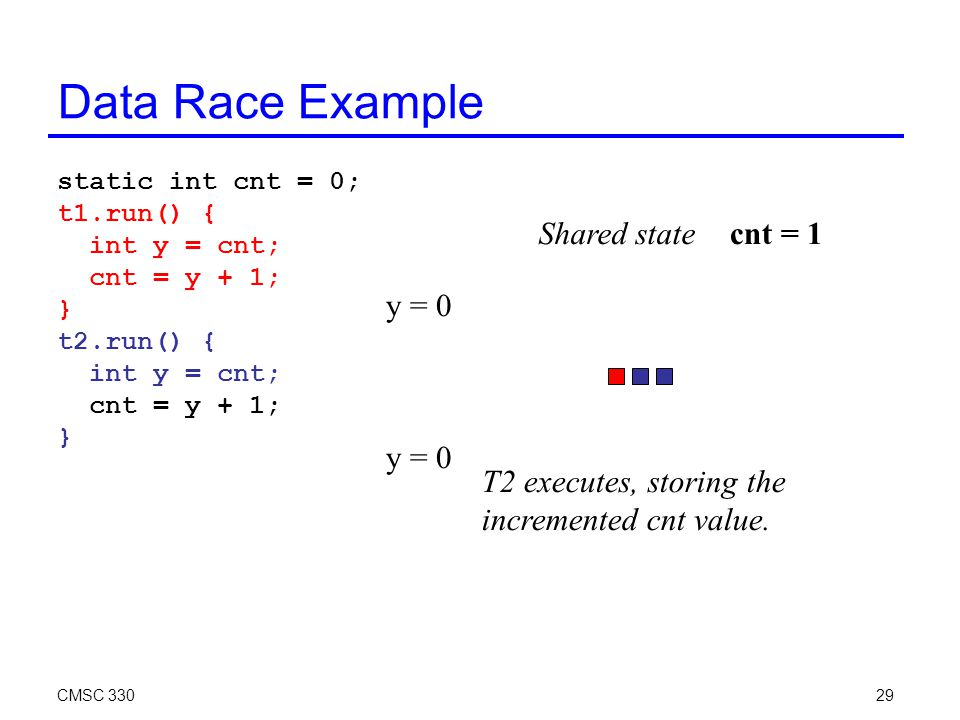 CMSC 33029 Data Race Example static int cnt = 0; t1.run() { int y = cnt; cnt = y + 1; } t2.run() { int y = cnt; cnt = y + 1; } cnt = 1 T2 executes, storing the incremented cnt value.
