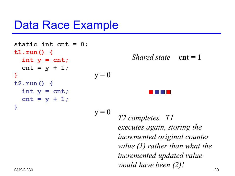 CMSC 33030 Data Race Example static int cnt = 0; t1.run() { int y = cnt; cnt = y + 1; } t2.run() { int y = cnt; cnt = y + 1; } cnt = 1 T2 completes.
