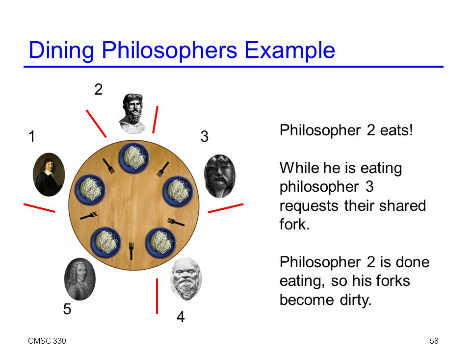 CMSC 33058 Dining Philosophers Example Philosopher 2 eats.