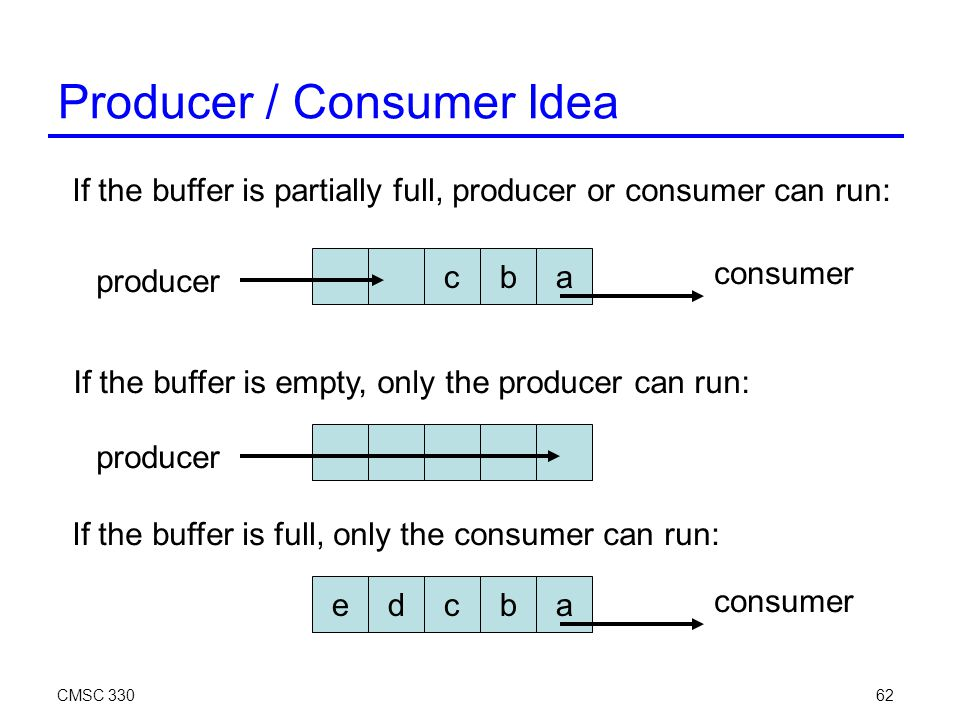 CMSC 33062 Producer / Consumer Idea cba If the buffer is partially full, producer or consumer can run: producer consumer If the buffer is empty, only the producer can run: producer If the buffer is full, only the consumer can run: edcba consumer