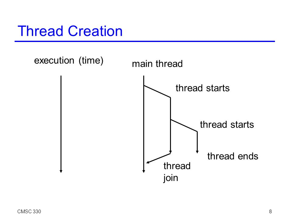 CMSC 3308 Thread Creation execution (time) main thread thread starts thread ends thread join