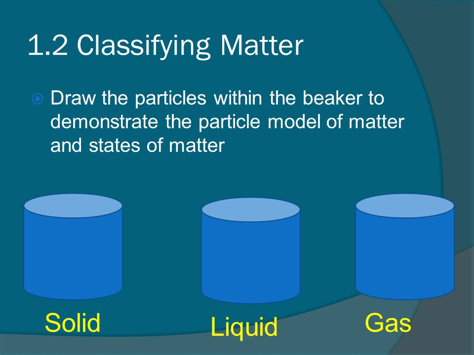 1.2 Classifying Matter  Draw the particles within the beaker to demonstrate the particle model of matter and states of matter Solid Liquid Gas