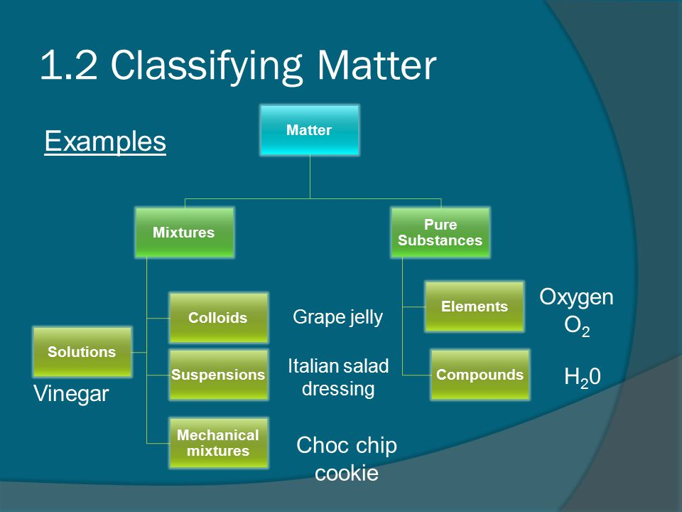 1.2 Classifying Matter Examples Matter Mixtures Mechanical mixtures Solutions Suspensions Colloids Pure Substances Compounds Elements Oxygen O 2 H20H20 Vinegar Grape jelly Italian salad dressing Choc chip cookie