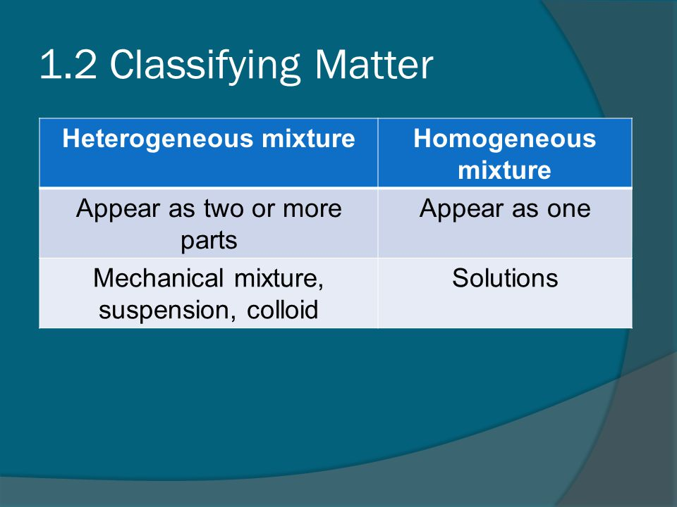 1.2 Classifying Matter Heterogeneous mixtureHomogeneous mixture Appear as two or more parts Appear as one Mechanical mixture, suspension, colloid Solutions