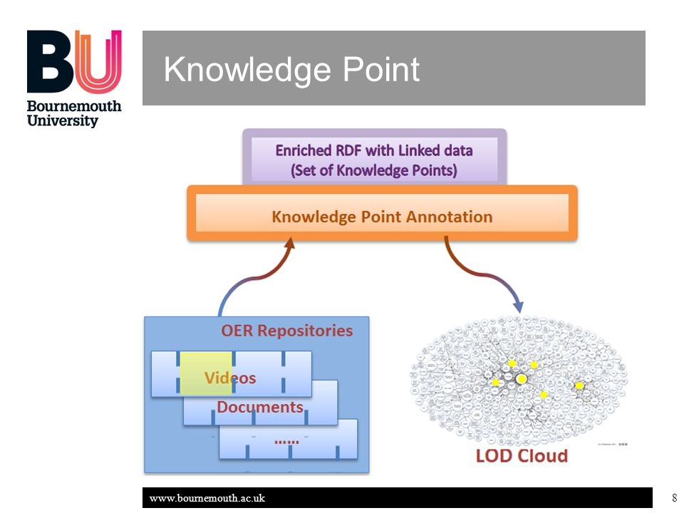 www.bournemouth.ac.uk 9 Knowledge Point KP features: Compliant with Linked Data Independent and atomic Specific & accurate meaning On-demand Fragmentation KP and OER fragments intersupplement