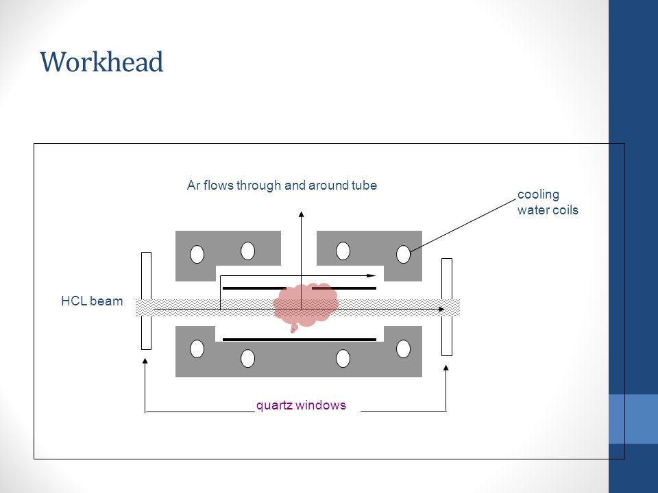 Workhead Ar flows through and around tube quartz windows HCL beam cooling water coils