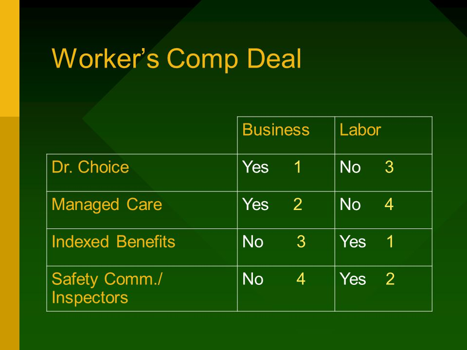 Worker's Comp Deal BusinessLabor Dr. ChoiceYes 1No 3 Managed CareYes 2No 4 Indexed BenefitsNo 3Yes 1 Safety Comm./ Inspectors No 4Yes 2