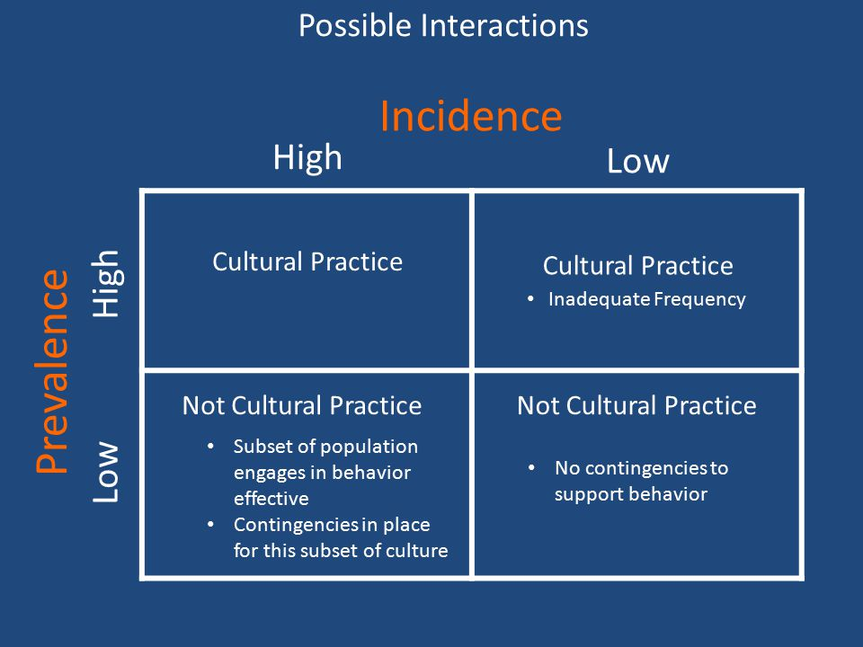 Possible Interactions Inadequate Frequency High Low High Cultural Practice Not Cultural Practice Subset of population engages in behavior effective Contingencies in place for this subset of culture Not Cultural Practice No contingencies to support behavior Incidence Prevalence