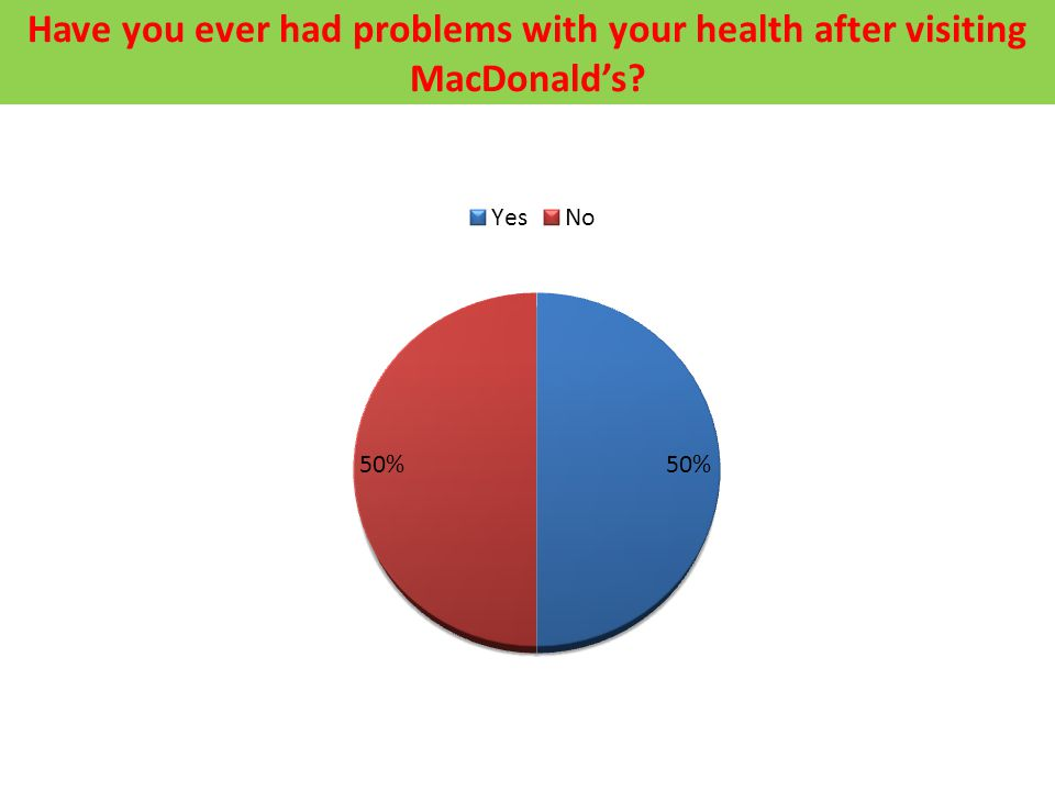 Have you ever had problems with your health after visiting MacDonald's