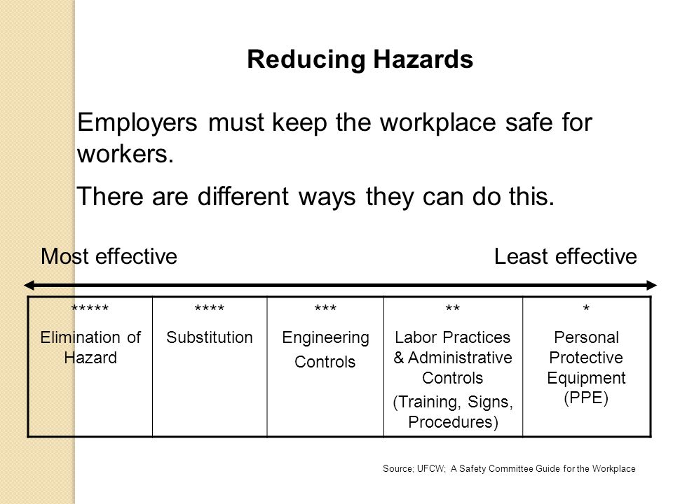 Reducing Hazards Employers must keep the workplace safe for workers. There are different ways they can do this. Most effective Least effective ***** E