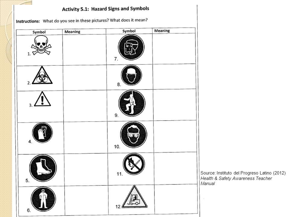 Source: Instituto del Progreso Latino (2012) Health & Safety Awareness Teacher Manual