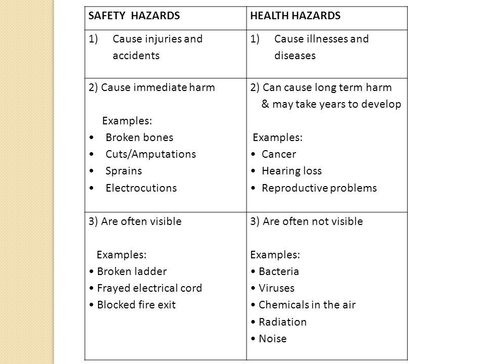 SAFETY HAZARDSHEALTH HAZARDS 1)Cause injuries and accidents 1)Cause illnesses and diseases 2) Cause immediate harm Examples: Broken bones Cuts/Amputations Sprains Electrocutions 2) Can cause long term harm & may take years to develop Examples: Cancer Hearing loss Reproductive problems 3) Are often visible Examples: Broken ladder Frayed electrical cord Blocked fire exit 3) Are often not visible Examples: Bacteria Viruses Chemicals in the air Radiation Noise