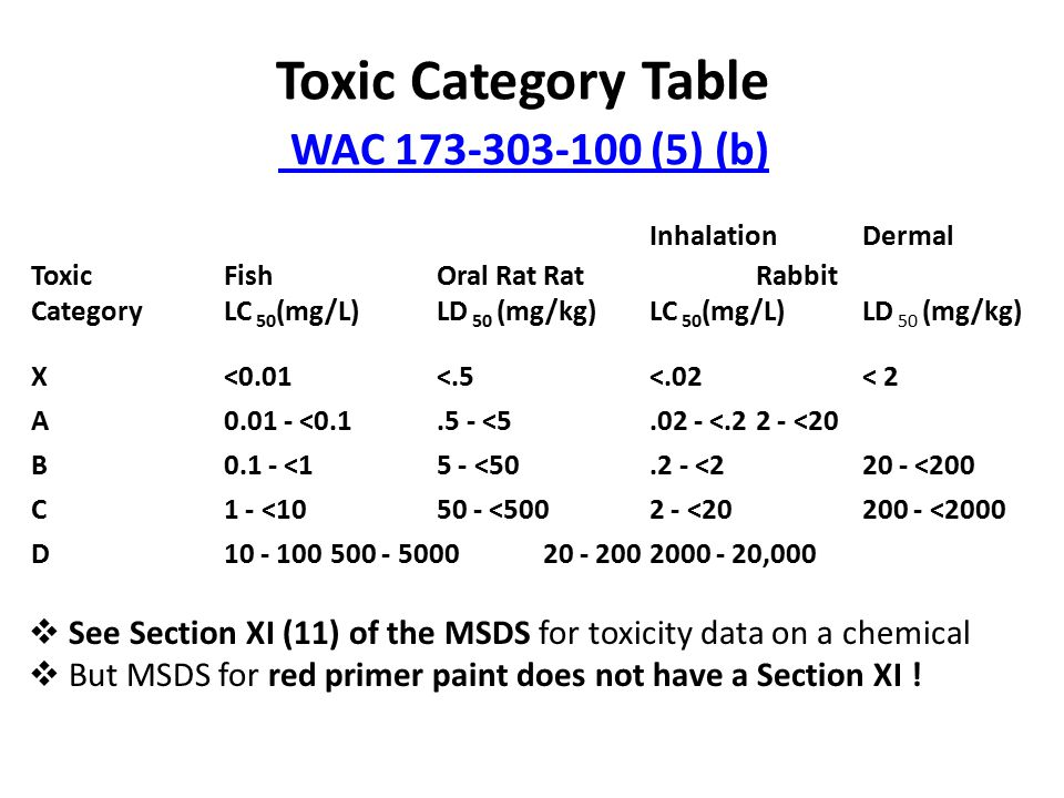 Toxic Category Table WAC 173-303-100 (5) (b) WAC 173-303-100 (5) (b) InhalationDermal ToxicFishOral RatRatRabbit CategoryLC 50 (mg/L)LD 50 (mg/kg)LC 50 (mg/L)LD 50 (mg/kg) X<0.01<.5<.02< 2 A0.01 - <0.1.5 - <5.02 - <.22 - <20 B0.1 - <15 - <50.2 - <220 - <200 C1 - <1050 - <5002 - <20200 - <2000 D10 - 100500 - 500020 - 2002000 - 20,000  See Section XI (11) of the MSDS for toxicity data on a chemical  But MSDS for red primer paint does not have a Section XI !