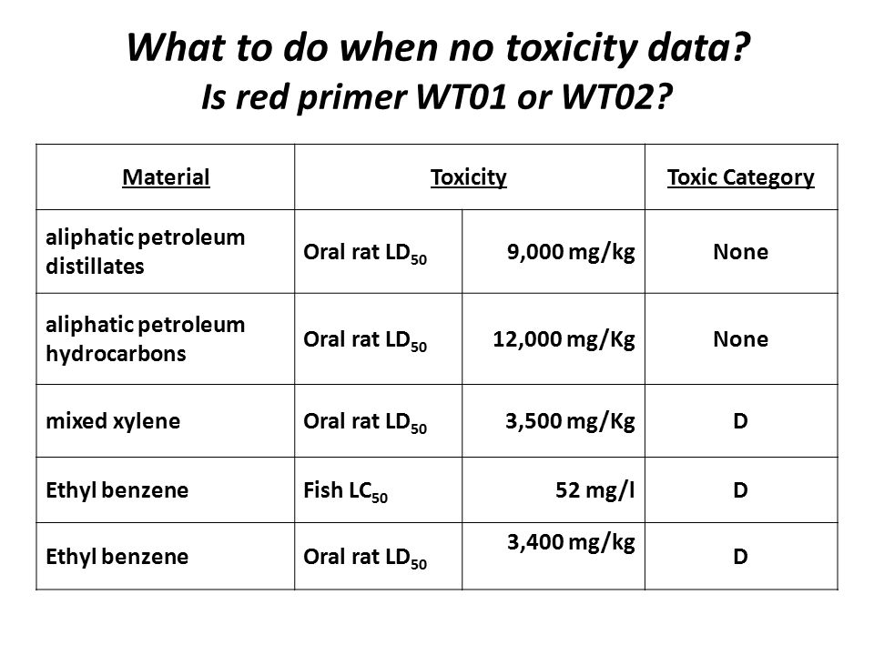 What to do when no toxicity data? Is red primer WT01 or WT02? MaterialToxicityToxic Category aliphatic petroleum distillates Oral rat LD 50 9,000 mg/k
