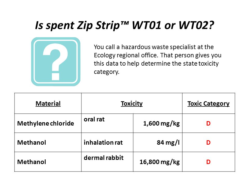 Is spent Zip Strip™ WT01 or WT02? MaterialToxicityToxic Category Methylene chloride oral rat 1,600 mg/kgD Methanolinhalation rat84 mg/lD Methanol derm