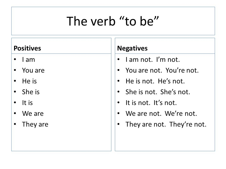 The verb to be Positives I am You are He is She is It is We are They are Negatives I am not.