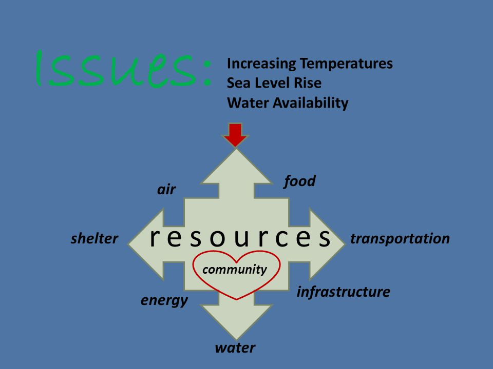 Issues: Increasing Temperatures Sea Level Rise Water Availability resources shelter water energy air food transportation infrastructure community