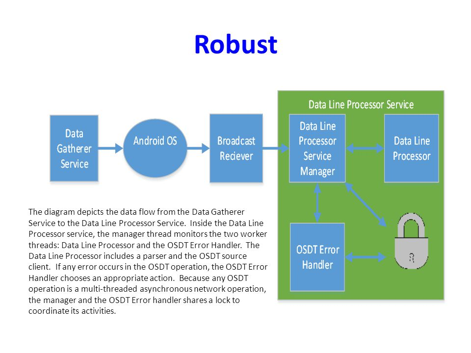 Robust The diagram depicts the data flow from the Data Gatherer Service to the Data Line Processor Service.