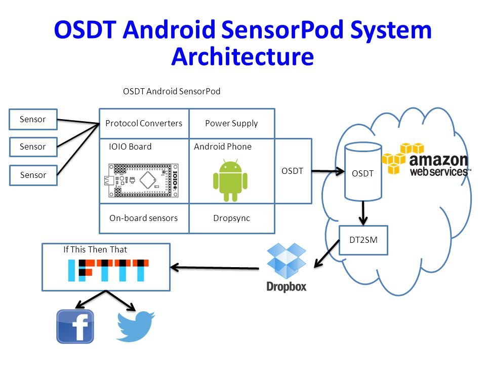 DT2SM Protocol ConvertersPower Supply OSDT Android SensorPod IOIO BoardAndroid Phone Dropsync OSDT If This Then That Sensor On-board sensors OSDT Android SensorPod System Architecture