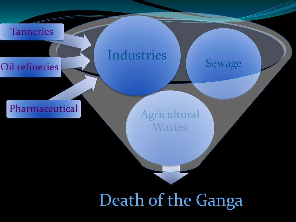 Death of the Ganga Agricultural Wastes Industries Sewage Industries Oil refineries Tanneries Pharmaceutical