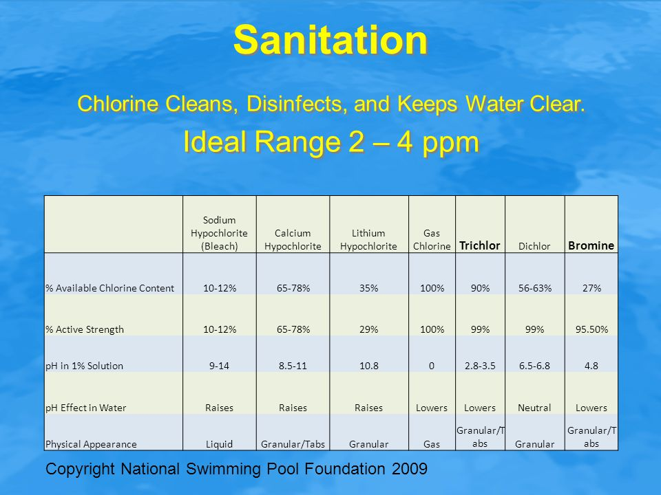 Sanitation Sodium Hypochlorite (Bleach) Calcium Hypochlorite Lithium Hypochlorite Gas Chlorine Trichlor Dichlor Bromine % Available Chlorine Content10-12%65-78%35%100%90%56-63%27% % Active Strength10-12%65-78%29%100%99% 95.50% pH in 1% Solution9-148.5-1110.802.8-3.56.5-6.84.8 pH Effect in WaterRaises Lowers NeutralLowers Physical AppearanceLiquidGranular/TabsGranularGas Granular/T absGranular Granular/T abs Copyright National Swimming Pool Foundation 2009 Chlorine Cleans, Disinfects, and Keeps Water Clear.