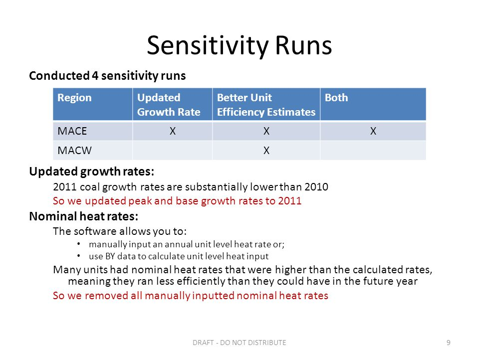 Sensitivity Runs Conducted 4 sensitivity runs Updated growth rates: 2011 coal growth rates are substantially lower than 2010 So we updated peak and base growth rates to 2011 Nominal heat rates: The software allows you to: manually input an annual unit level heat rate or; use BY data to calculate unit level heat input Many units had nominal heat rates that were higher than the calculated rates, meaning they ran less efficiently than they could have in the future year So we removed all manually inputted nominal heat rates DRAFT - DO NOT DISTRIBUTE9 RegionUpdated Growth Rate Better Unit Efficiency Estimates Both MACEXXX MACWX