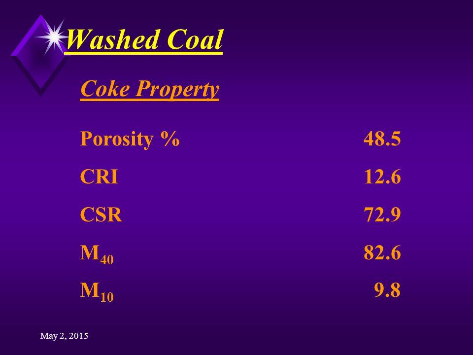 May 2, 2015 Washed Coal Coke Property Porosity %48.5 CRI12.6 CSR72.9 M 40 82.6 M 10 9.8
