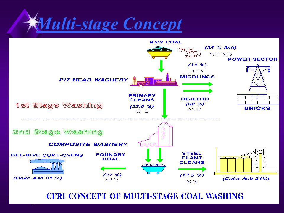 May 2, 2015 Multi-stage Concept
