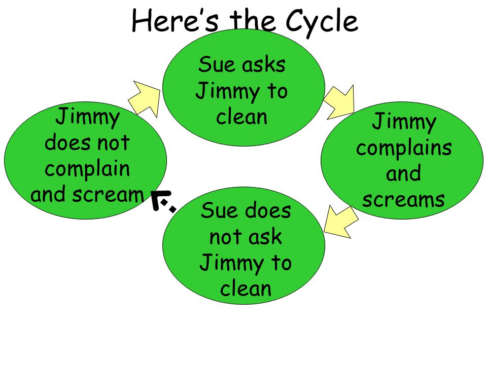 Here's the Cycle Jimmy does not complain and scream Sue asks Jimmy to clean Jimmy complains and screams Sue does not ask Jimmy to clean