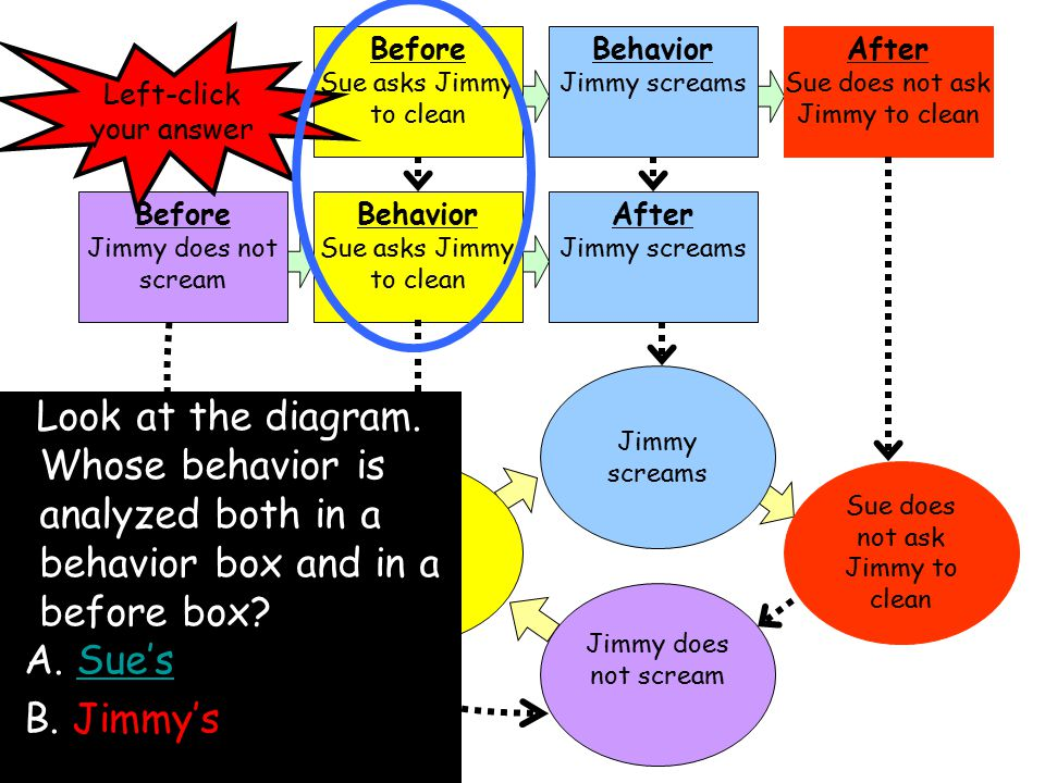 Before Sue asks Jimmy to clean Behavior Jimmy screams After Sue does not ask Jimmy to clean Before Jimmy does not scream Behavior Sue asks Jimmy to clean After Jimmy screams Sue asks Jimmy to clean Jimmy does not scream Sue does not ask Jimmy to clean Jimmy screams Look at the diagram.