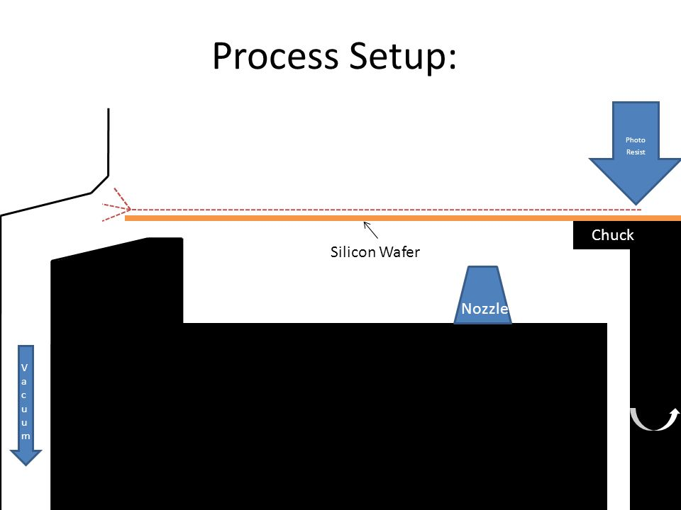Process Setup: 200 Chuck Nozzle Silicon Wafer Photo Resist VacuumVacuum