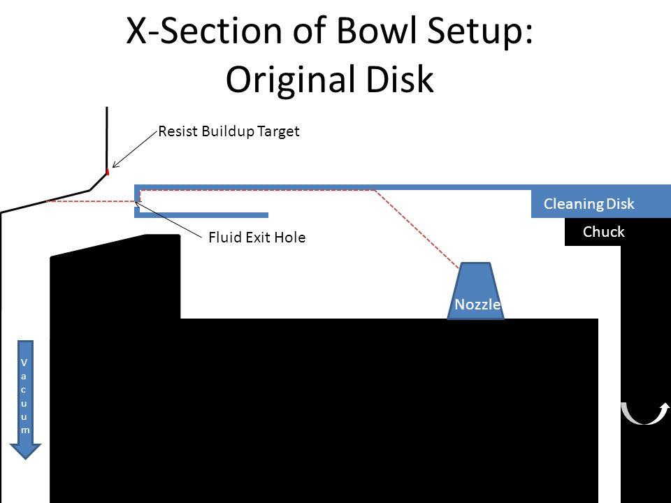 X-Section of Bowl Setup: Original Disk 200 Chuck Cleaning Disk Fluid Exit Hole Resist Buildup Target Nozzle VacuumVacuum