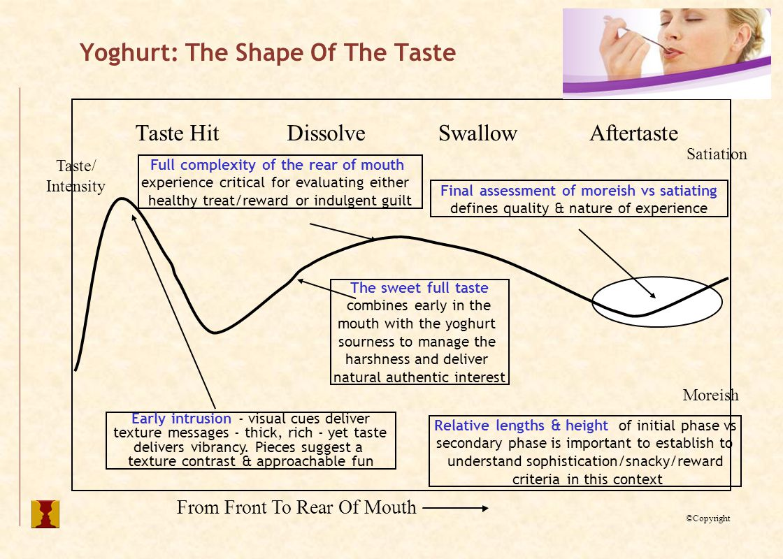 Final assessment of moreish vs satiating defines quality & nature of experience Relative lengths & height of initial phase vs secondary phase is important to establish to understand sophistication/snacky/reward criteria in this context Yoghurt: The Shape Of The Taste From Front To Rear Of Mouth Taste HitDissolveSwallowAftertaste Satiation Moreish Taste/ Intensity ©Copyright Early intrusion - visual cues deliver texture messages - thick, rich - yet taste delivers vibrancy.