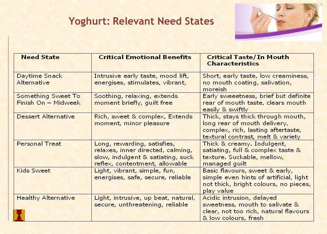 Yoghurt: Relevant Need States