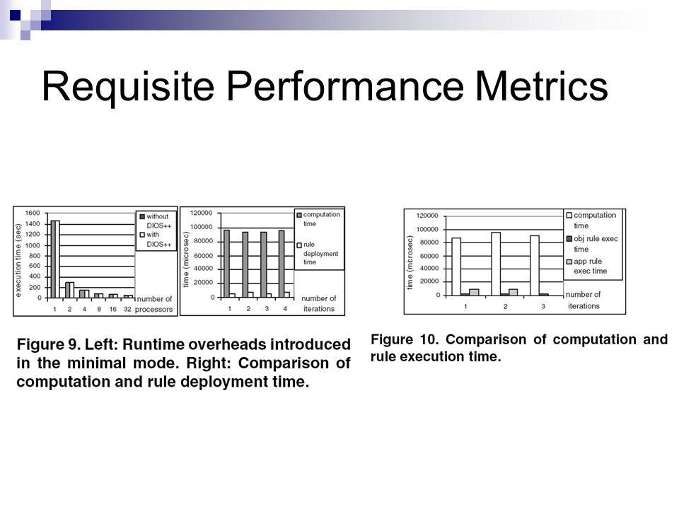 Requisite Performance Metrics