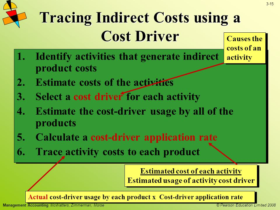 3-15 © Pearson Education Limited 2008 Management Accounting McWatters, Zimmerman, Morse Tracing Indirect Costs using a Cost Driver 1.Identify activities that generate indirect product costs 2.Estimate costs of the activities 3.Select a cost driver for each activity 4.Estimate the cost-driver usage by all of the products 5.Calculate a cost-driver application rate 6.Trace activity costs to each product 1.Identify activities that generate indirect product costs 2.Estimate costs of the activities 3.Select a cost driver for each activity 4.Estimate the cost-driver usage by all of the products 5.Calculate a cost-driver application rate 6.Trace activity costs to each product Causes the costs of an activity Estimated cost of each activity Estimated usage of activity cost driver Actual cost-driver usage by each product x Cost-driver application rate