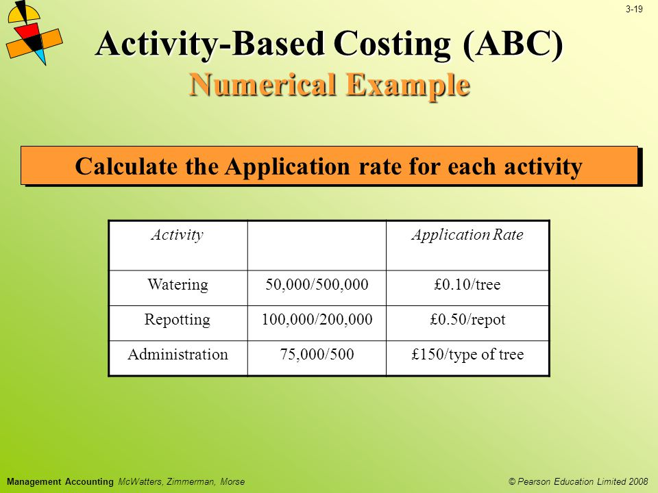 3-19 © Pearson Education Limited 2008 Management Accounting McWatters, Zimmerman, Morse Activity-Based Costing (ABC) Numerical Example Calculate the Application rate for each activity ActivityApplication Rate Watering50,000/500,000£0.10/tree Repotting100,000/200,000£0.50/repot Administration75,000/500£150/type of tree