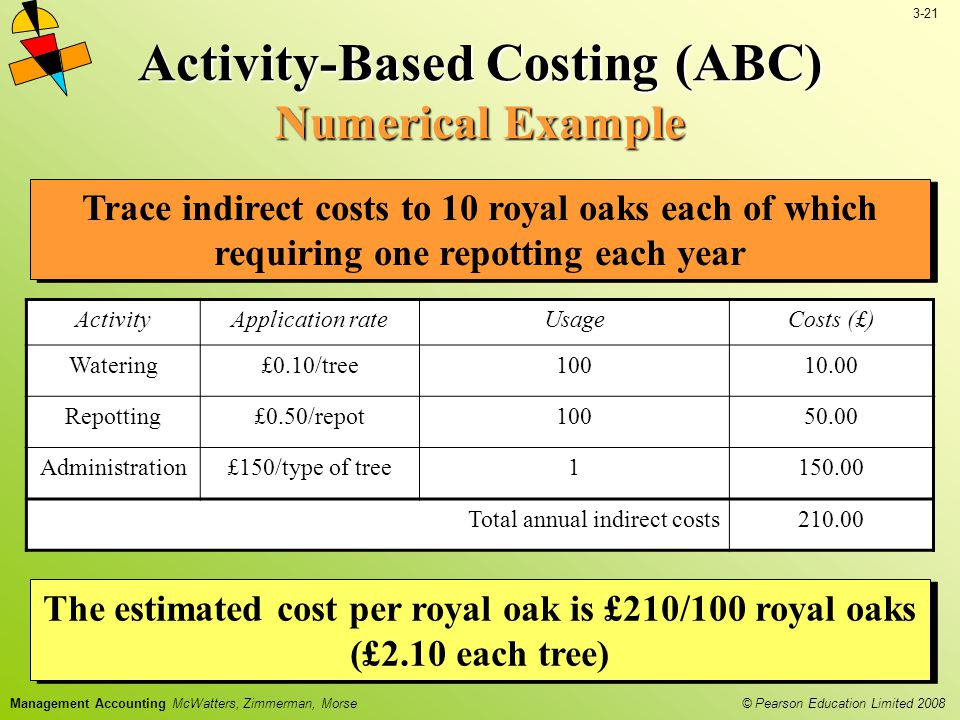 3-21 © Pearson Education Limited 2008 Management Accounting McWatters, Zimmerman, Morse Activity-Based Costing (ABC) Numerical Example Trace indirect costs to 10 royal oaks each of which requiring one repotting each year ActivityApplication rateUsageCosts (£) Watering£0.10/tree10010.00 Repotting£0.50/repot10050.00 Administration£150/type of tree1150.00 Total annual indirect costs210.00 The estimated cost per royal oak is £210/100 royal oaks (£2.10 each tree)