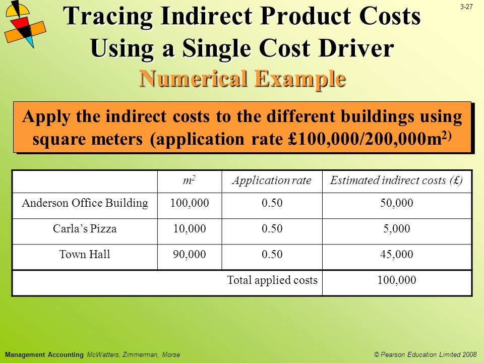 3-27 © Pearson Education Limited 2008 Management Accounting McWatters, Zimmerman, Morse Apply the indirect costs to the different buildings using square meters (application rate £100,000/200,000m 2) Tracing Indirect Product Costs Using a Single Cost Driver Numerical Example m2m2 Application rateEstimated indirect costs (£) Anderson Office Building100,0000.5050,000 Carla's Pizza10,0000.505,000 Town Hall90,0000.5045,000 Total applied costs100,000