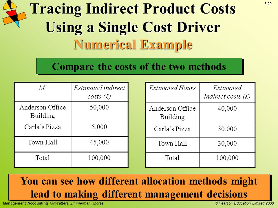 3-29 © Pearson Education Limited 2008 Management Accounting McWatters, Zimmerman, Morse Compare the costs of the two methods Tracing Indirect Product Costs Using a Single Cost Driver Numerical Example M2M2 Estimated indirect costs (£) Anderson Office Building 50,000 Carla's Pizza5,000 Town Hall45,000 Total100,000 You can see how different allocation methods might lead to making different management decisions Estimated HoursEstimated indirect costs (£) Anderson Office Building 40,000 Carla's Pizza30,000 Town Hall30,000 Total100,000