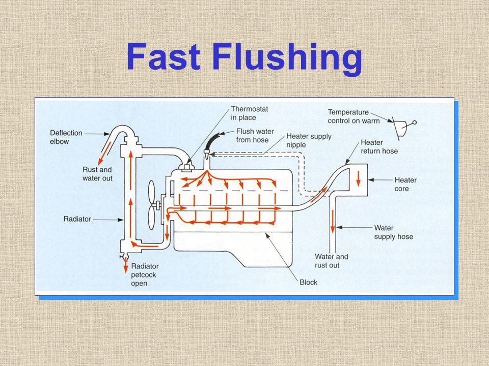 Fast Flushing