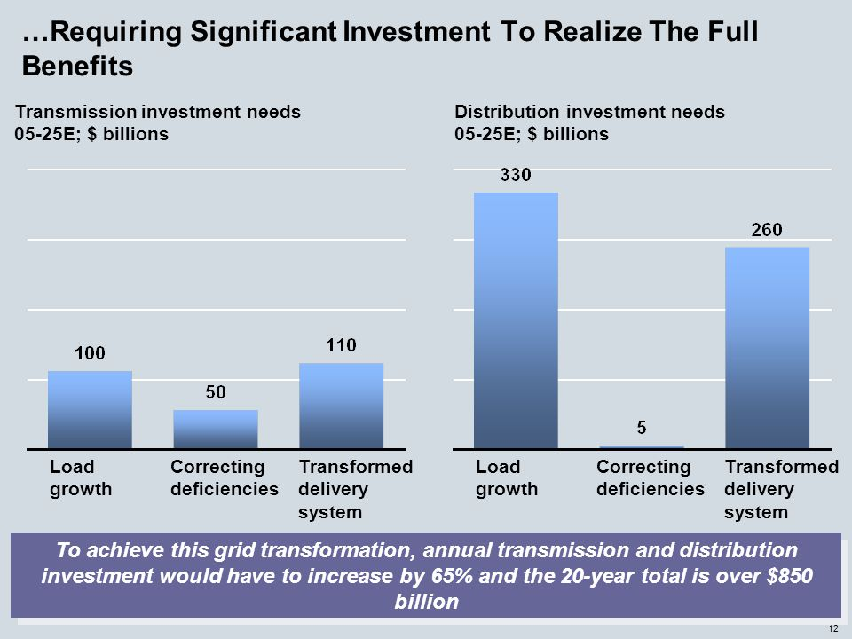 12 …Requiring Significant Investment To Realize The Full Benefits Transmission investment needs 05-25E; $ billions Load growth Correcting deficiencies
