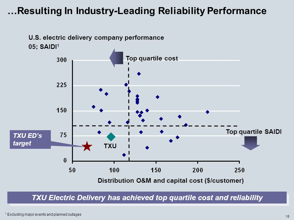 15 …Resulting In Industry-Leading Reliability Performance U.S. electric delivery company performance 05; SAIDI 1 TXU Electric Delivery has achieved to