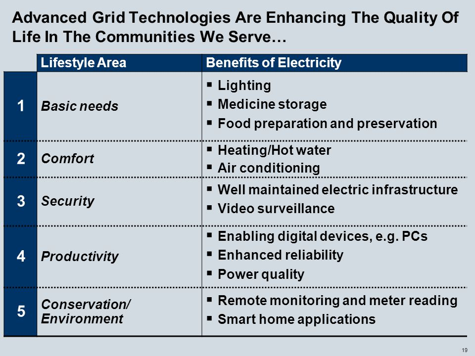 19 Advanced Grid Technologies Are Enhancing The Quality Of Life In The Communities We Serve… Lifestyle AreaBenefits of Electricity 1 Basic needs  Lig