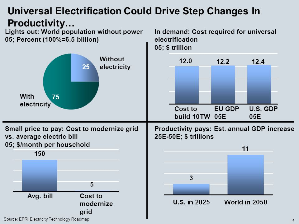 4 Universal Electrification Could Drive Step Changes In Productivity… Lights out: World population without power 05; Percent (100%=6.5 billion) Small