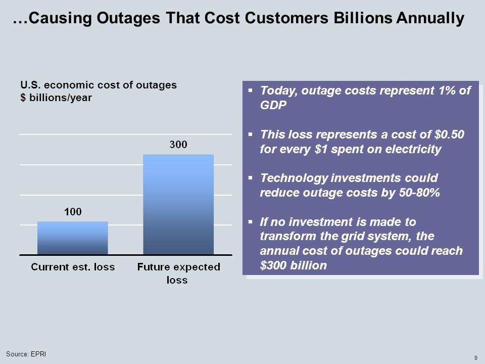 9 …Causing Outages That Cost Customers Billions Annually U.S. economic cost of outages $ billions/year  Today, outage costs represent 1% of GDP  Thi