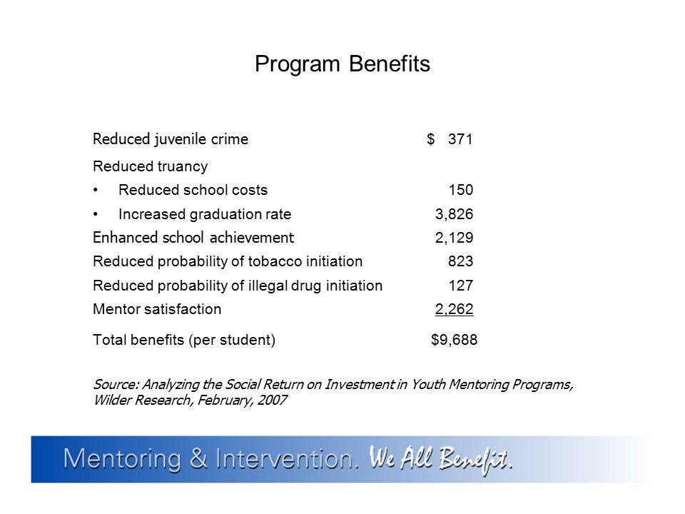 Program Benefits Reduced juvenile crime $ 371 Reduced truancy Reduced school costs 150 Increased graduation rate 3,826 Enhanced school achievement 2,1